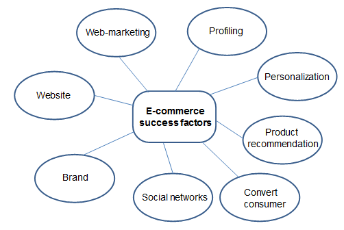 What are the success factors of e commerce
